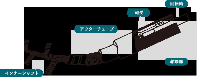 フレキシブルシャフトの構成